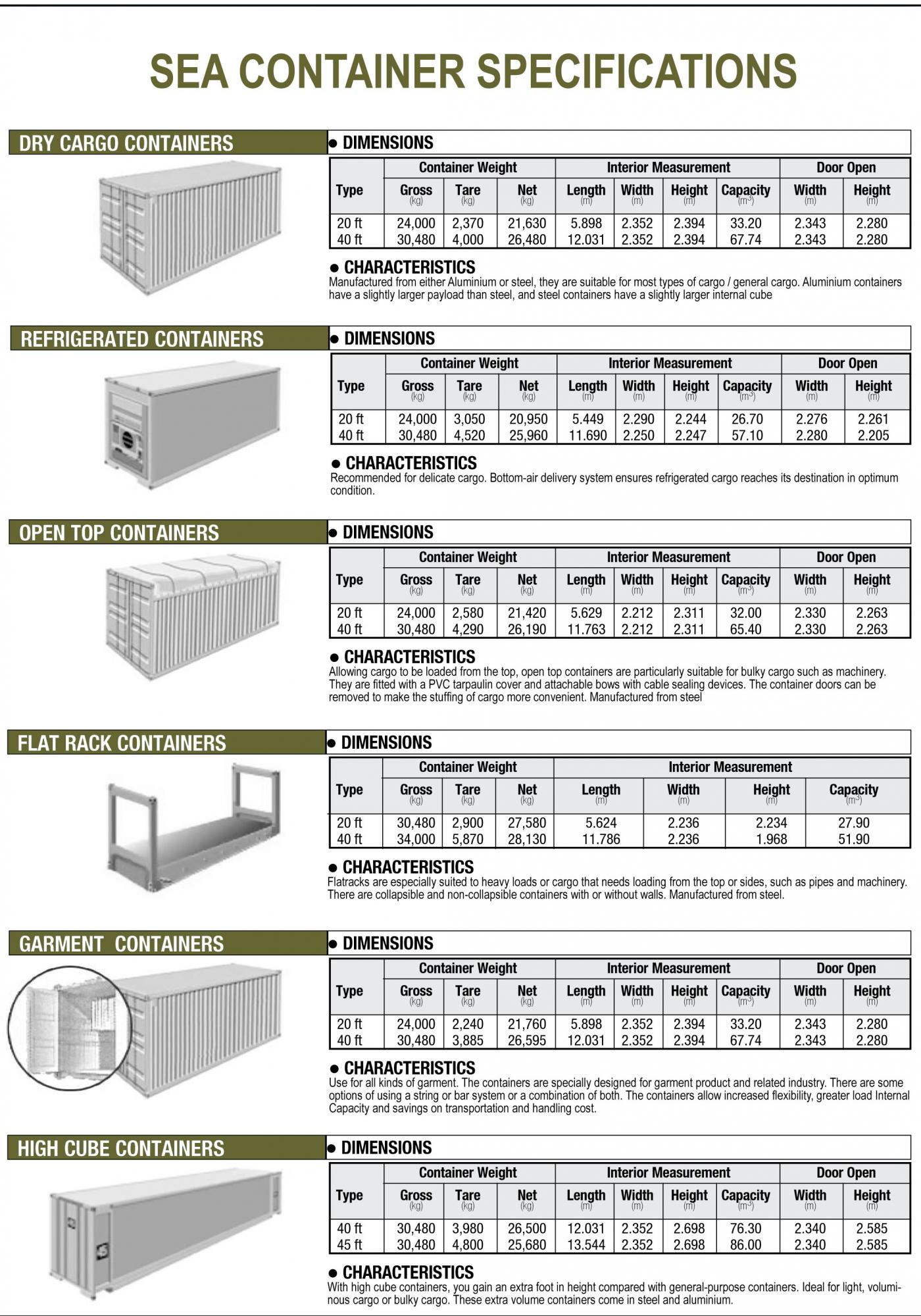 Container-Specs